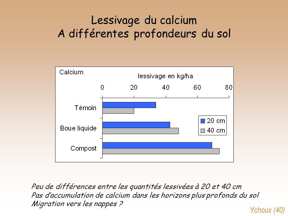 Lessivage du calcium A différentes profondeurs du sol