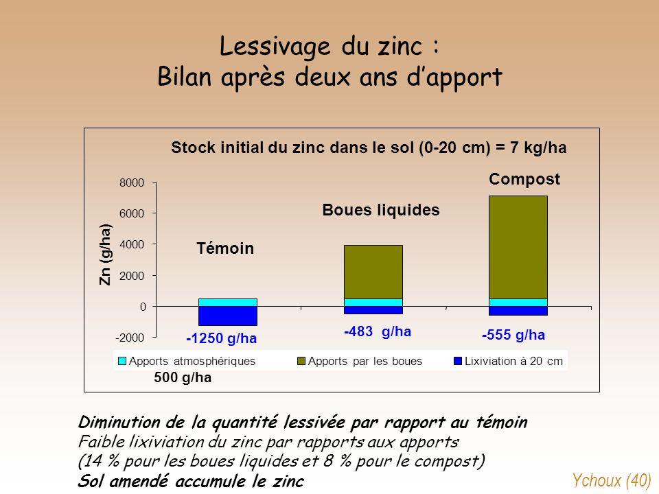 Lessivage du zinc : Bilan après deux ans d'apport