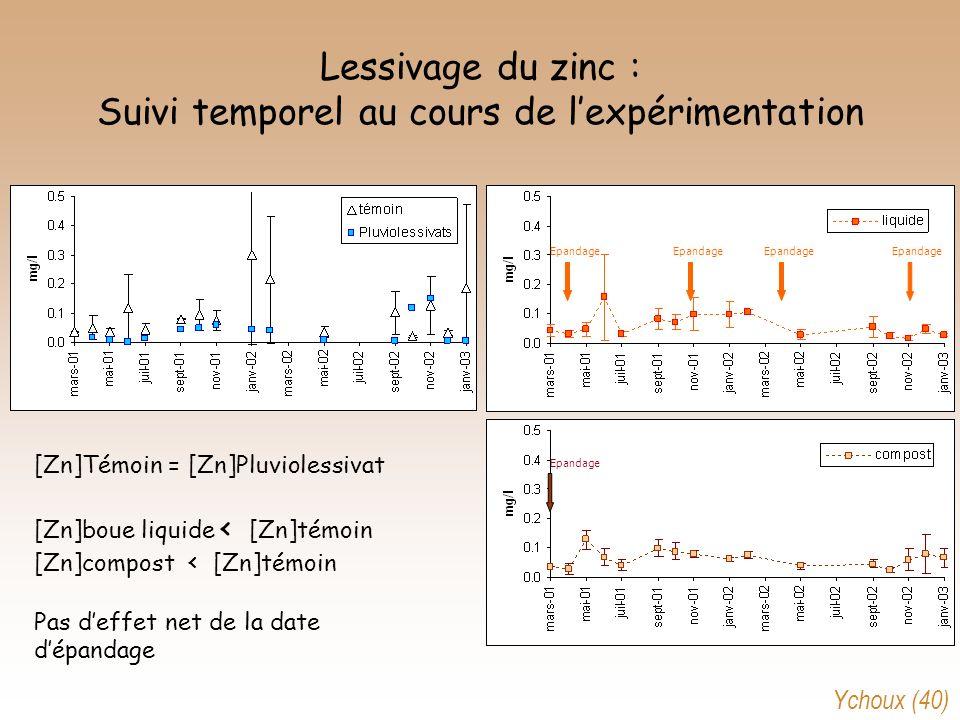 Lessivage du zinc : Suivi temporel au cours de l'expérimentation