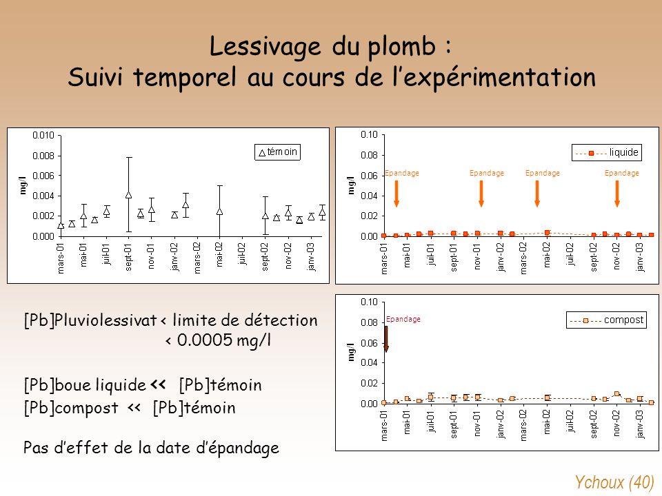 Lessivage du plomb : Suivi temporel au cours de l'expérimentation