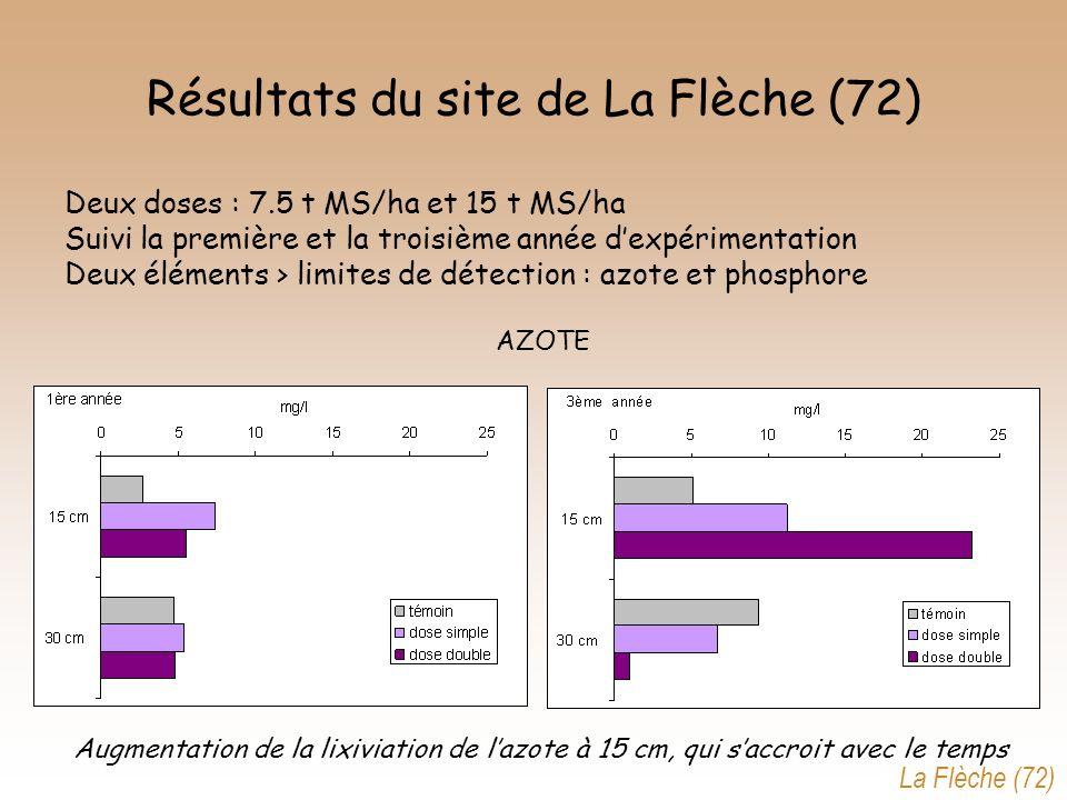 Résultats du site de La Flèche (72)
