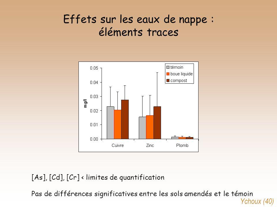 Effets sur les eaux de nappe : éléments traces