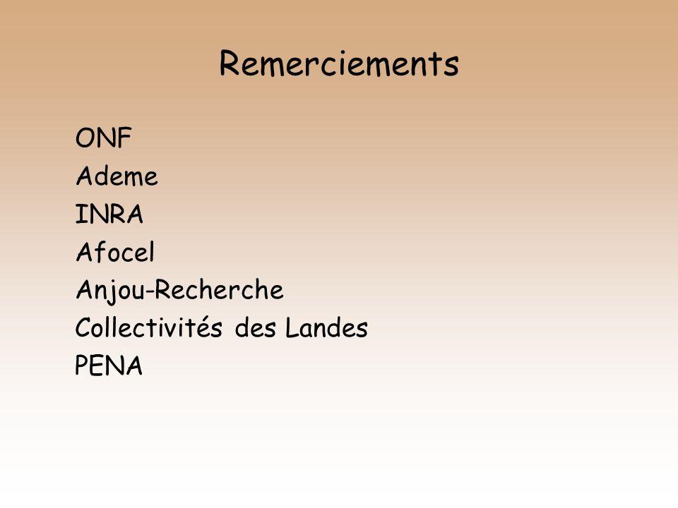 Remerciements ONF Ademe INRA Afocel Anjou-Recherche