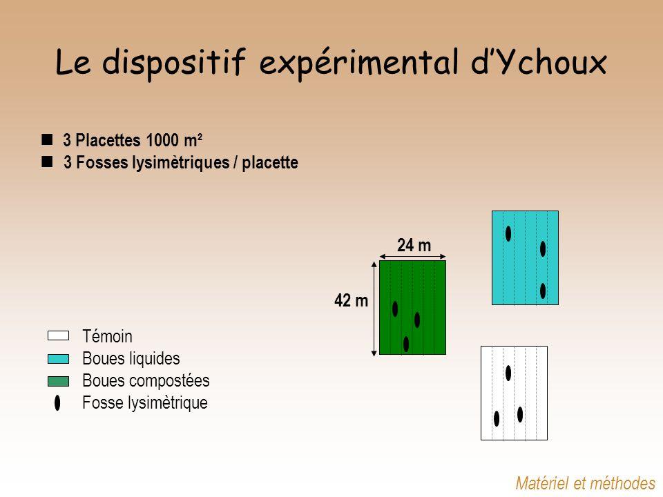 Le dispositif expérimental d'Ychoux