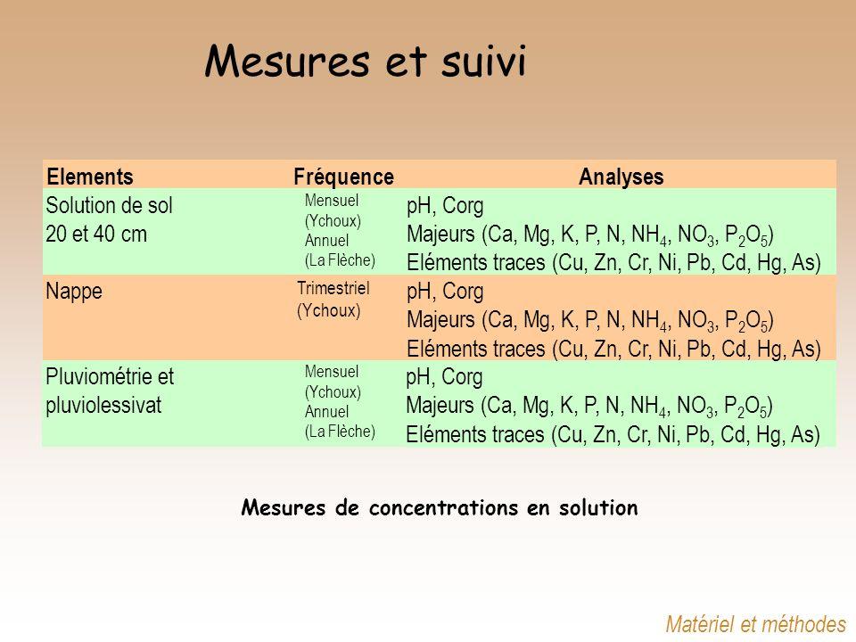 Mesures et suivi Elements Fréquence Analyses Pluviométrie et pH, Corg