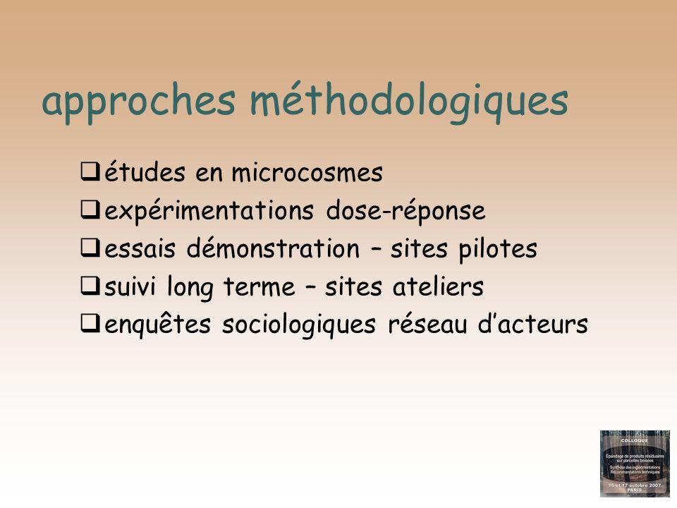 approches méthodologiques