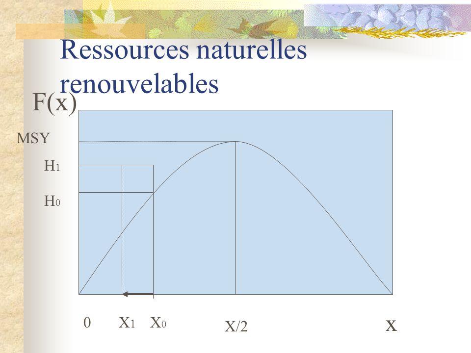 Ressources naturelles renouvelables