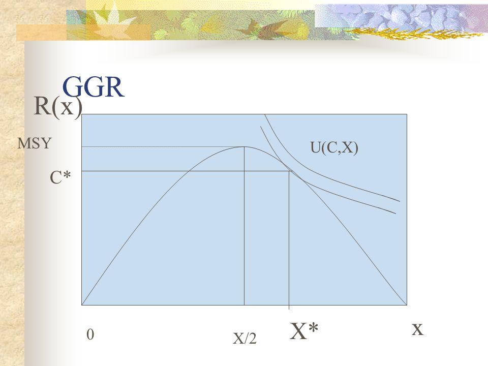 GGR R(x) MSY U(C,X) C* x X* X/2
