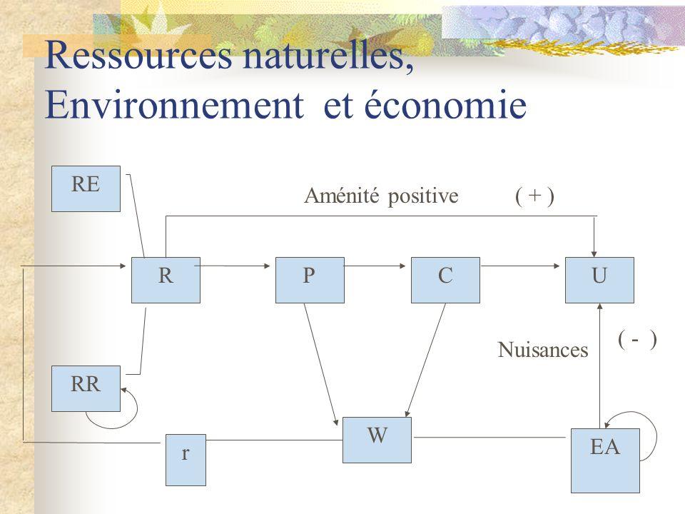 Ressources naturelles, Environnement et économie