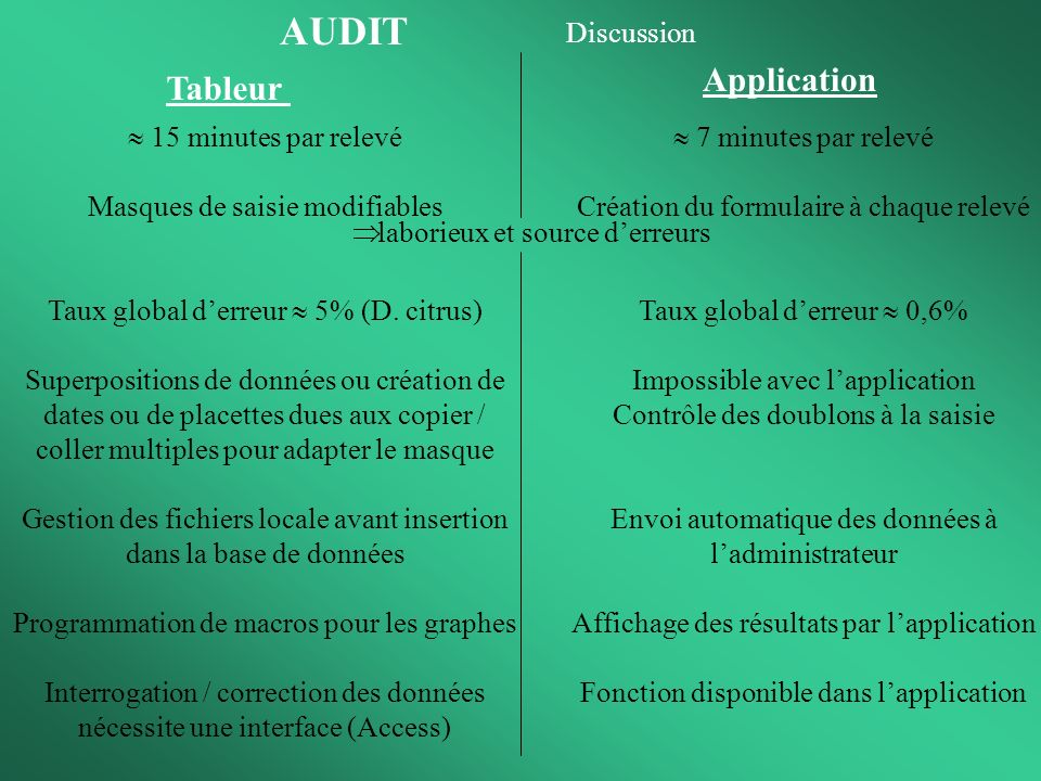 AUDIT Application Tableur Discussion  15 minutes par relevé