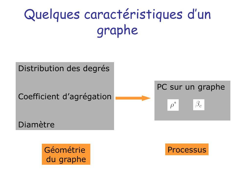 Quelques caractéristiques d'un graphe
