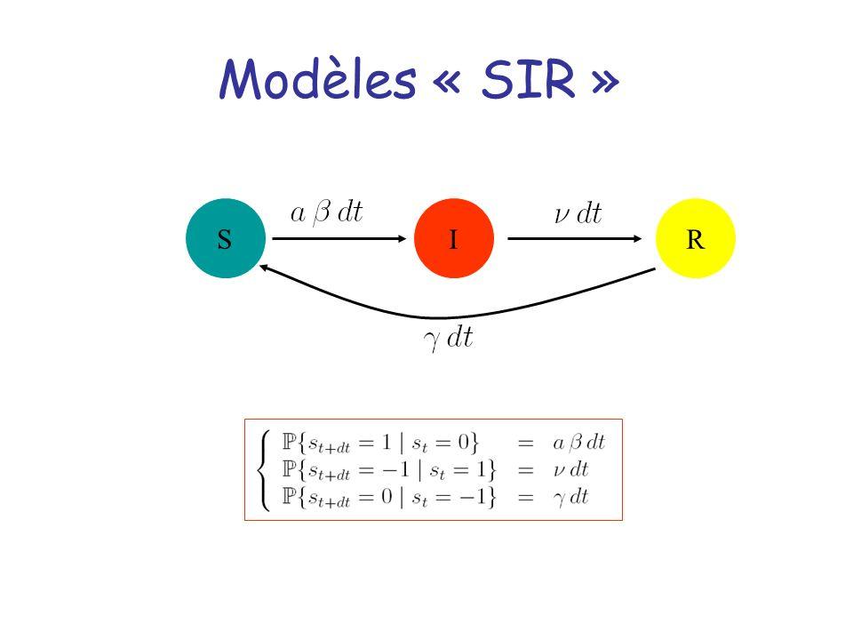 Modèles « SIR » S I R