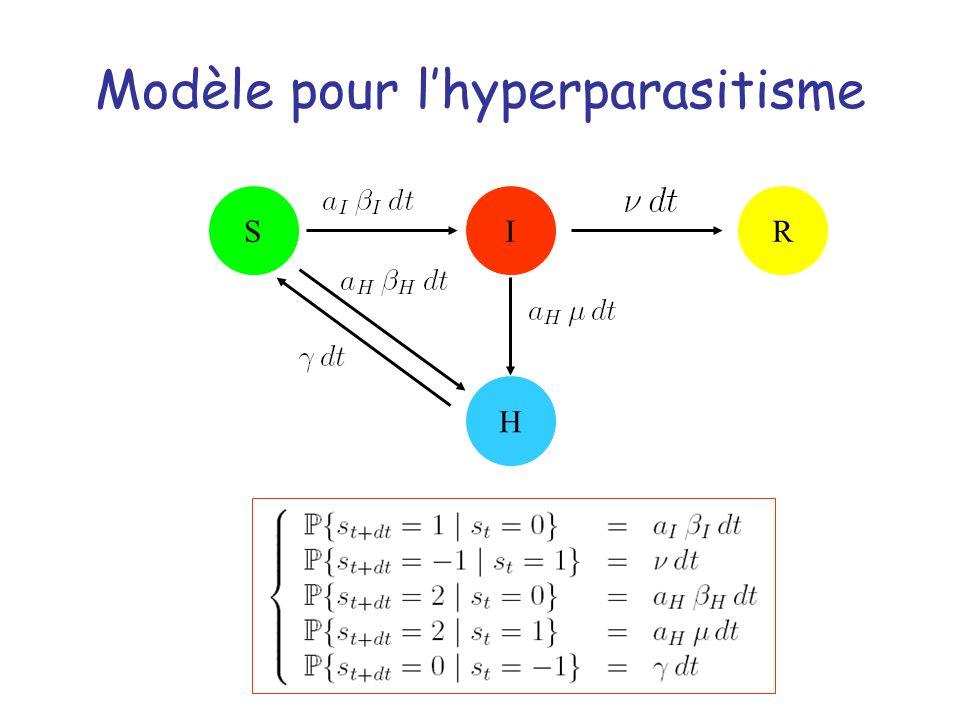 Modèle pour l'hyperparasitisme