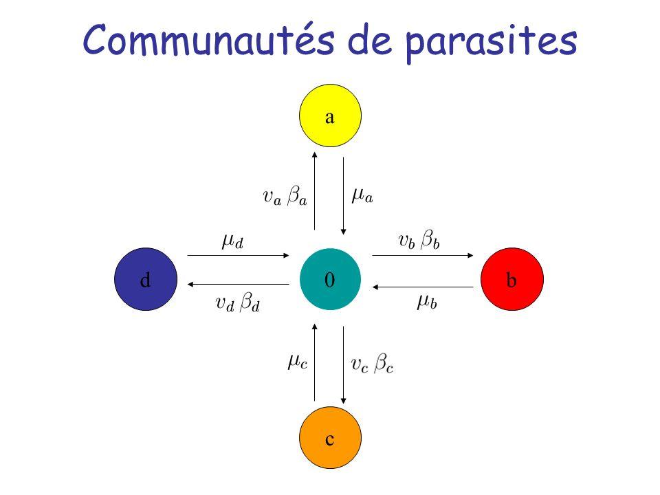 Communautés de parasites