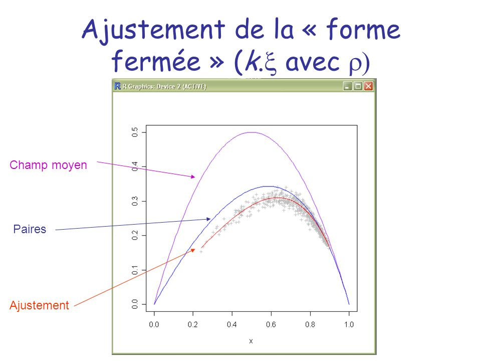 Ajustement de la « forme fermée » (k.x avec r)