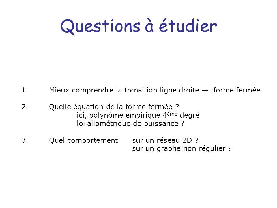 Questions à étudier 1. Mieux comprendre la transition ligne droite → forme fermée. 2. Quelle équation de la forme fermée