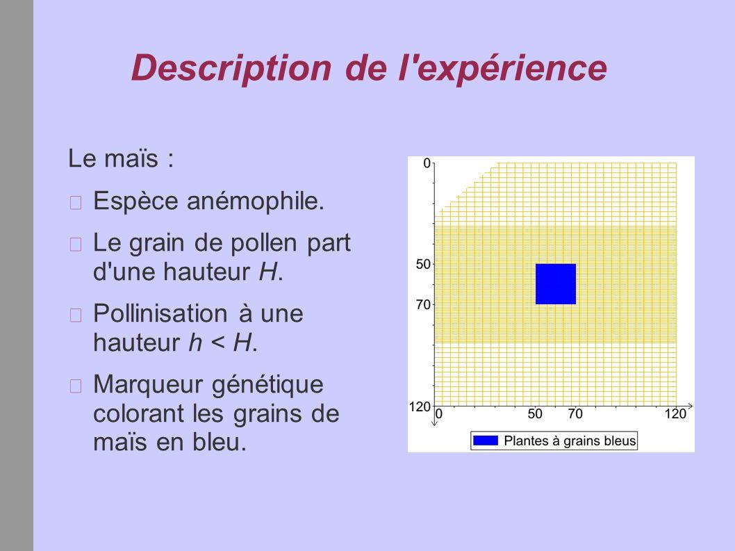 Description de l expérience