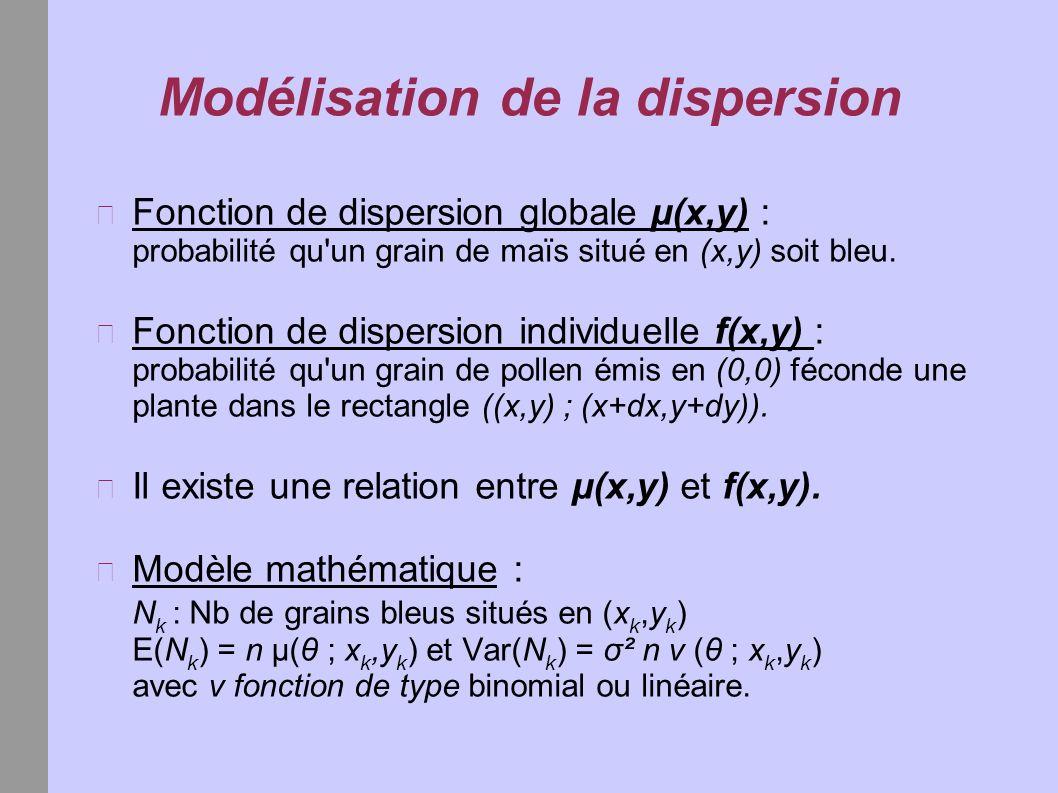 Modélisation de la dispersion