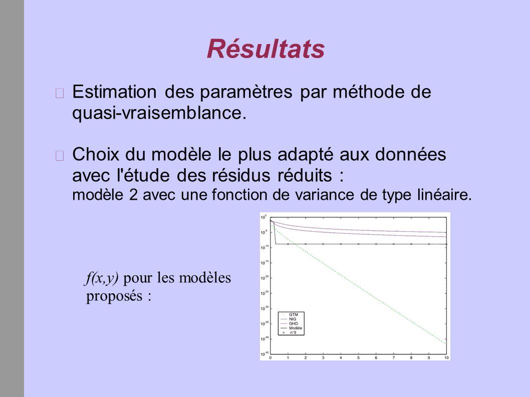 Résultats Estimation des paramètres par méthode de quasi-vraisemblance.