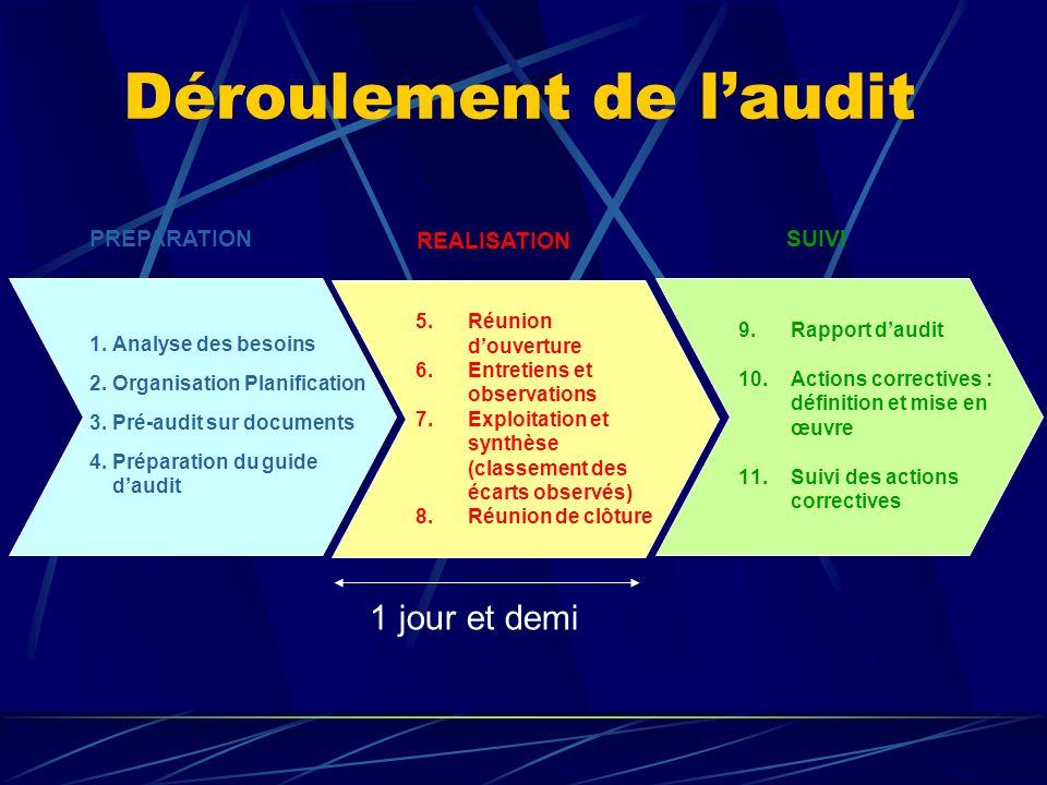 Déroulement de l'audit