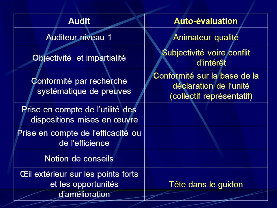 Audit Auto-évaluation