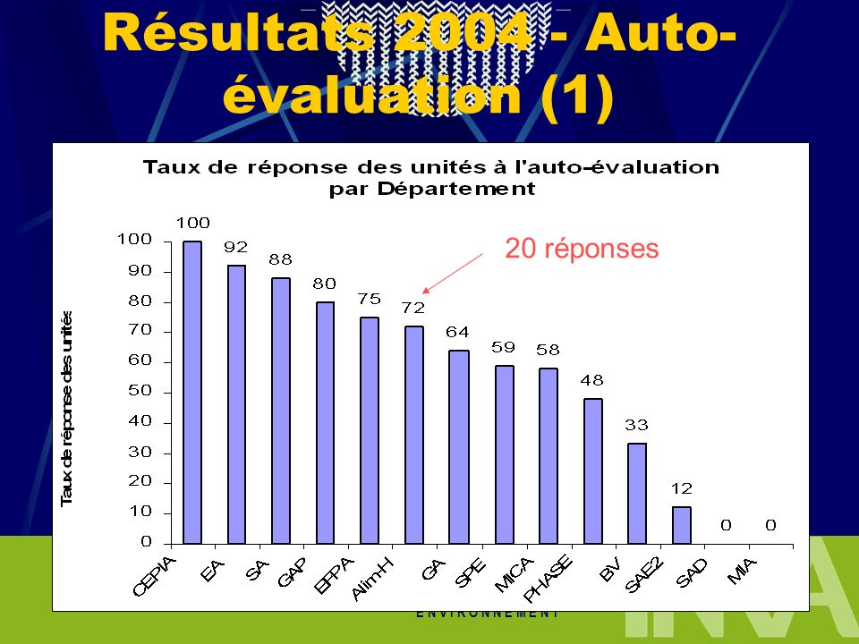 Résultats 2004 - Auto-évaluation (1)