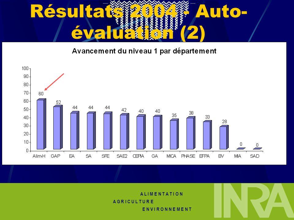 Résultats 2004 - Auto-évaluation (2)