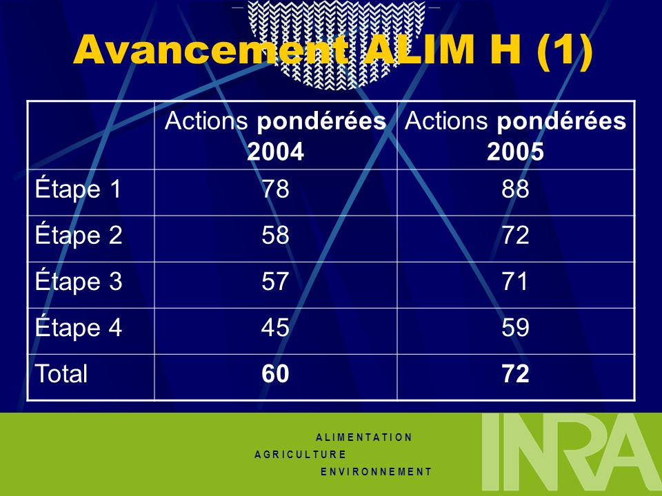 Avancement ALIM H (1) Actions pondérées 2004 Actions pondérées 2005