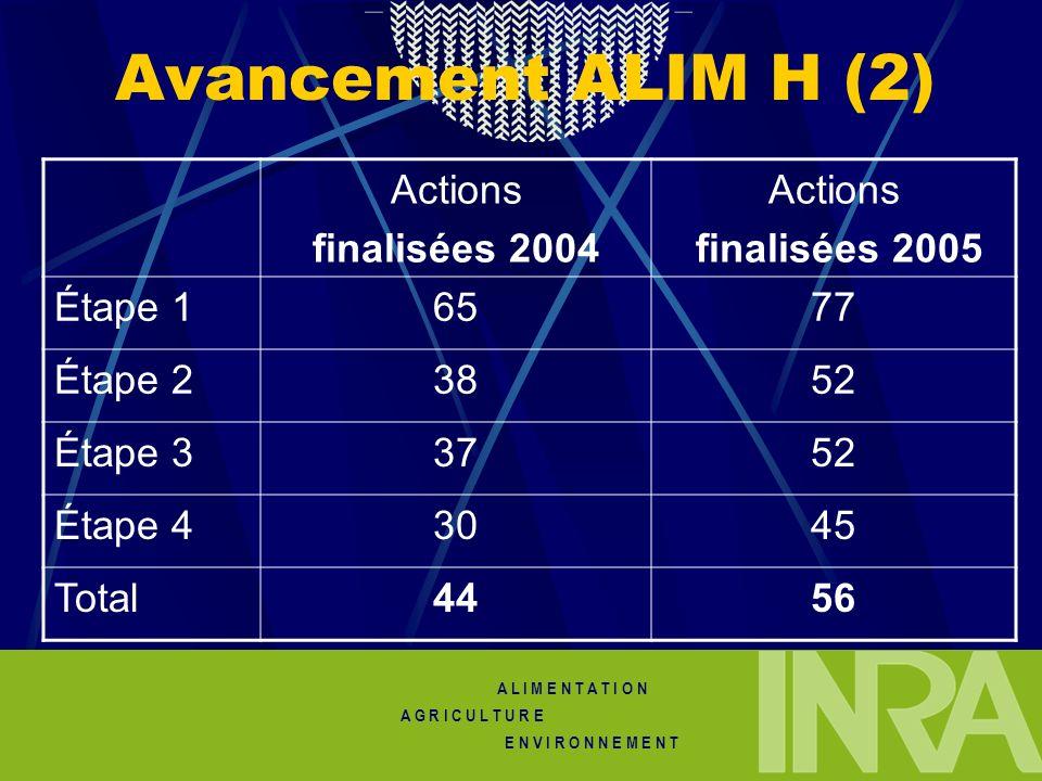 Avancement ALIM H (2) Actions finalisées 2004 finalisées 2005 Étape 1