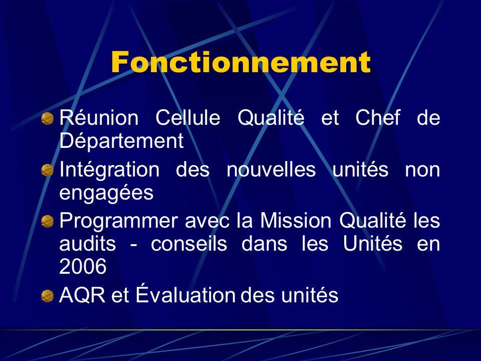 Fonctionnement Réunion Cellule Qualité et Chef de Département
