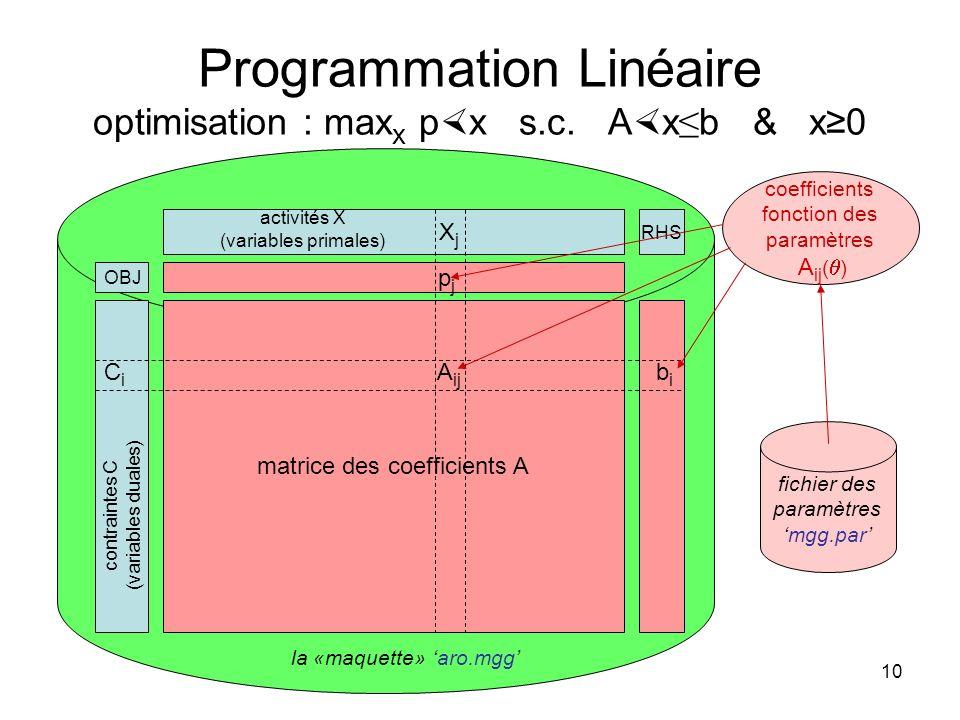 Programmation Linéaire optimisation : maxx px s.c. Ax≤b & x≥0