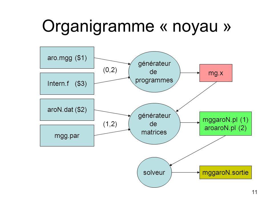 Organigramme « noyau » aro.mgg ($1) générateur de programmes (0,2)