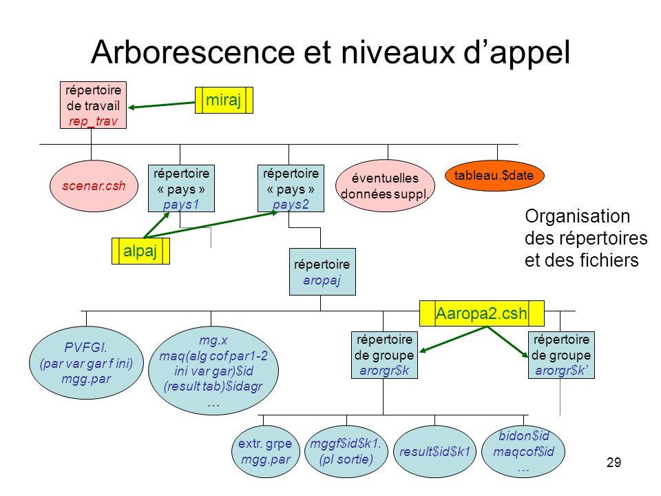 Arborescence et niveaux d'appel