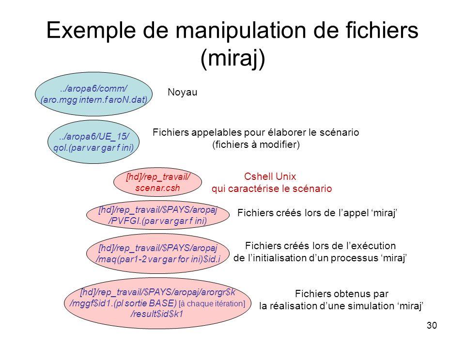 Exemple de manipulation de fichiers (miraj)