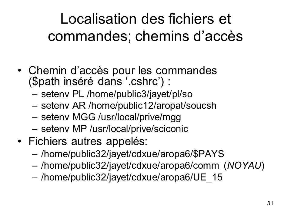 Localisation des fichiers et commandes; chemins d'accès