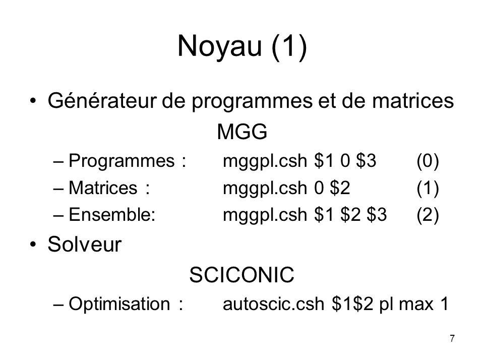 Noyau (1) Générateur de programmes et de matrices MGG Solveur SCICONIC