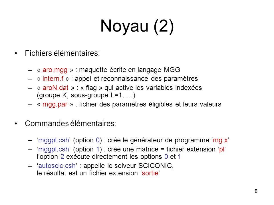Noyau (2) Fichiers élémentaires: Commandes élémentaires: