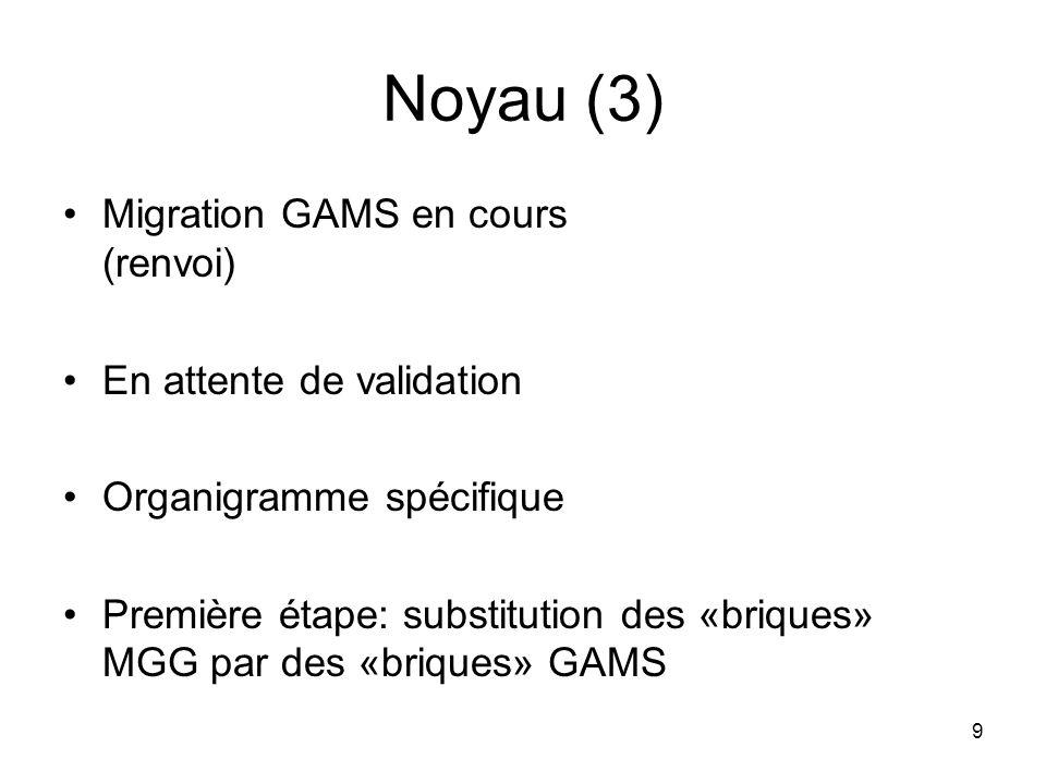 Noyau (3) Migration GAMS en cours (renvoi) En attente de validation