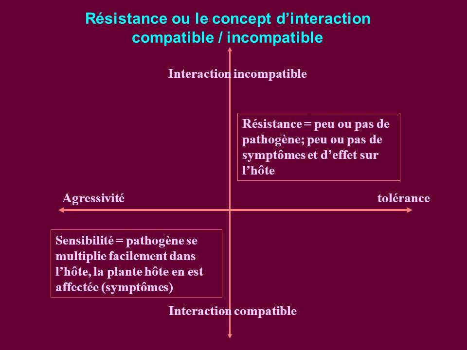 Résistance ou le concept d'interaction compatible / incompatible