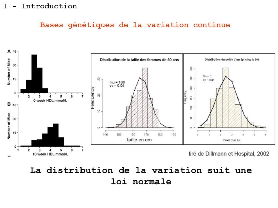 La distribution de la variation suit une loi normale