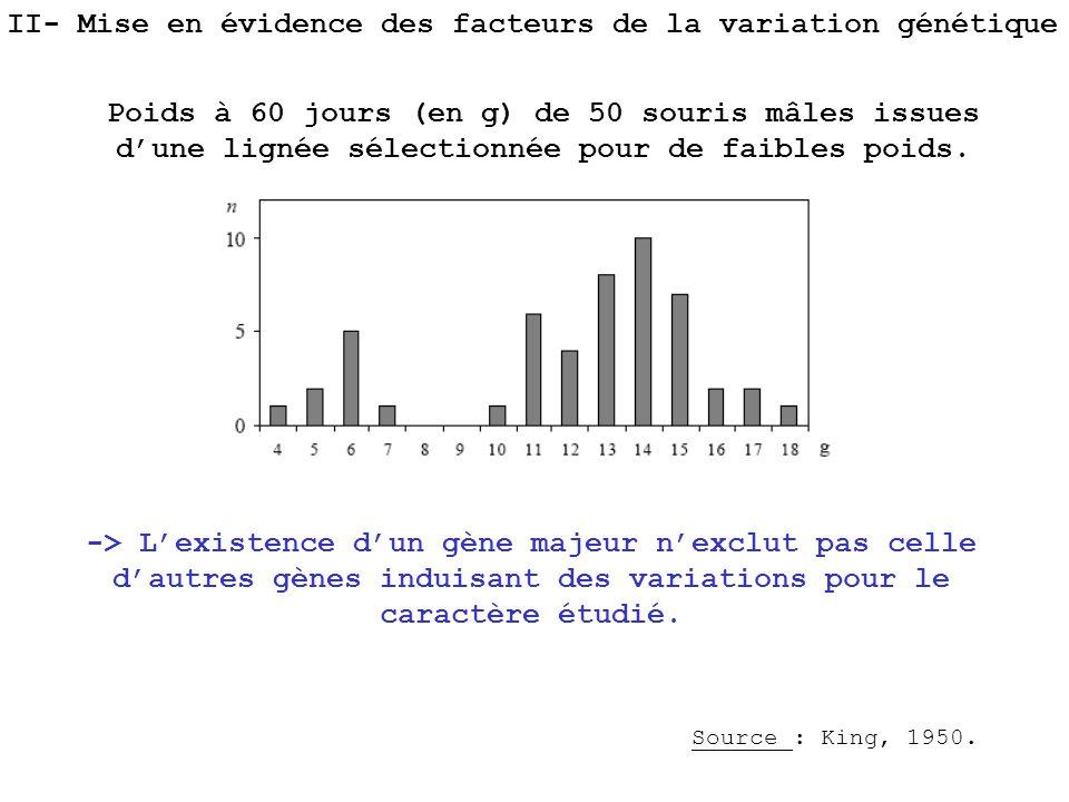 II- Mise en évidence des facteurs de la variation génétique