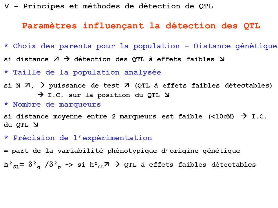 Paramètres influençant la détection des QTL