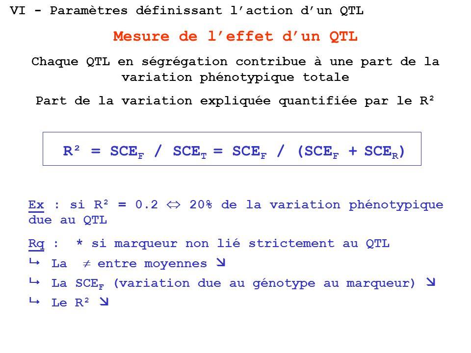 Mesure de l'effet d'un QTL R² = SCEF / SCET = SCEF / (SCEF + SCER)