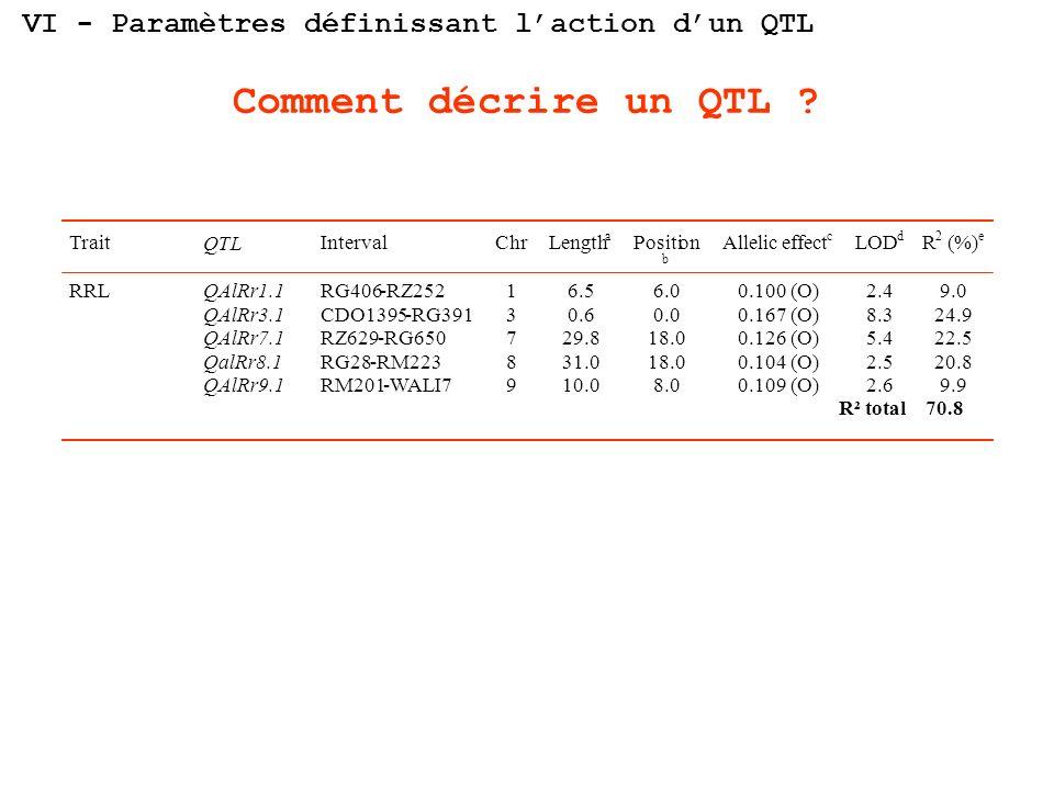 VI - Paramètres définissant l'action d'un QTL