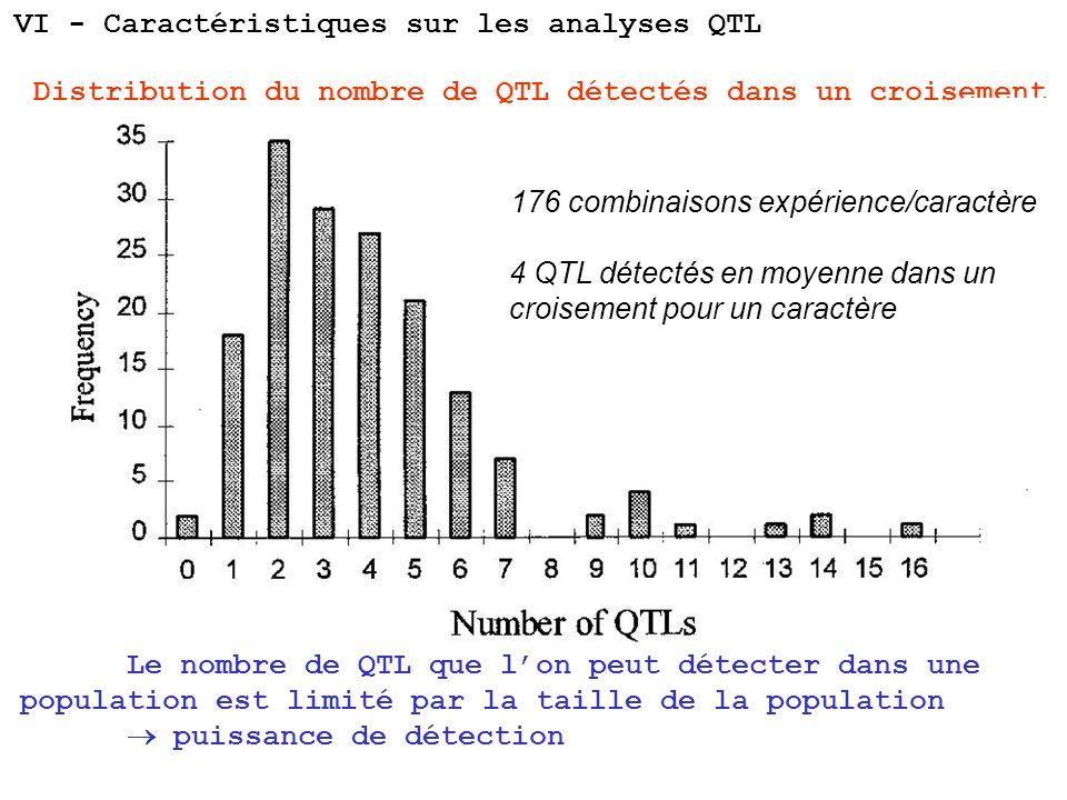 VI - Caractéristiques sur les analyses QTL