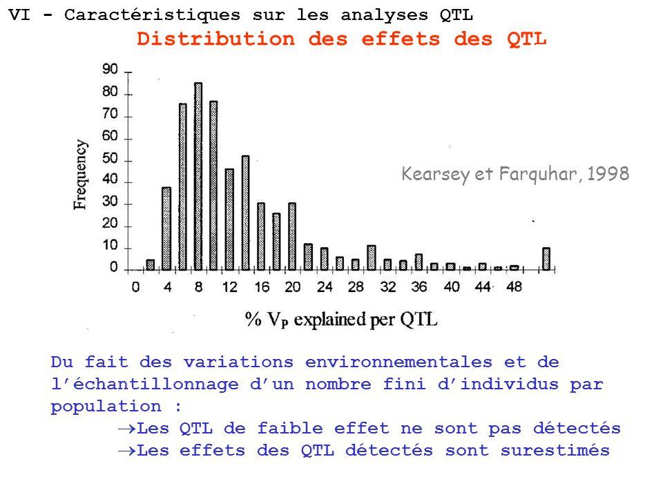 Distribution des effets des QTL