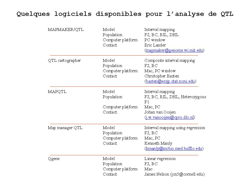 Quelques logiciels disponibles pour l'analyse de QTL