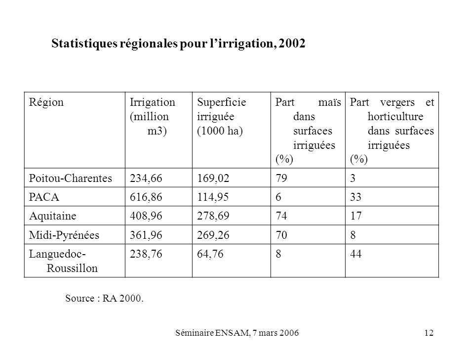 Statistiques régionales pour l'irrigation, 2002