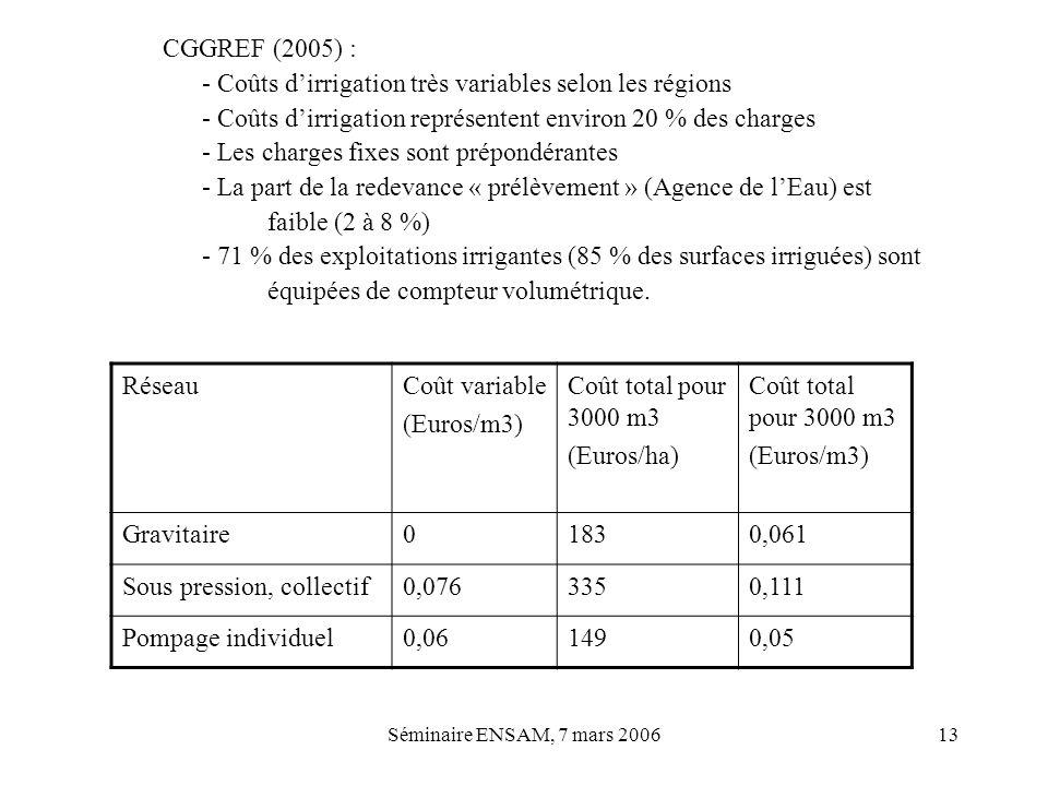 - Coûts d'irrigation très variables selon les régions