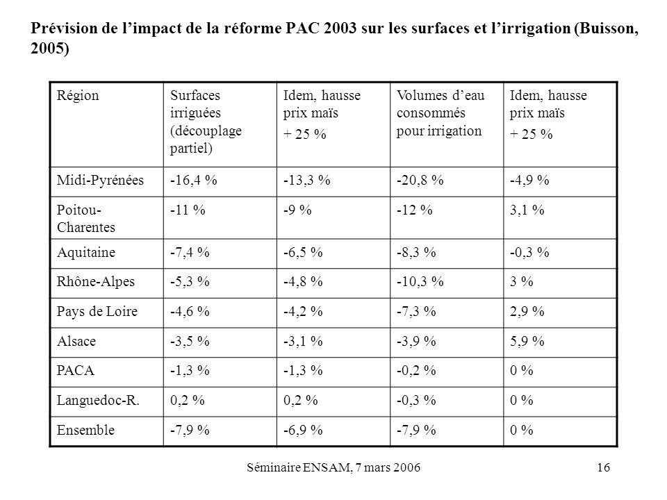 Prévision de l'impact de la réforme PAC 2003 sur les surfaces et l'irrigation (Buisson, 2005)